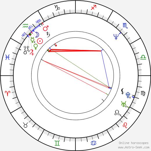 Christopher Buchholz tema natale, oroscopo, Christopher Buchholz oroscopi gratuiti, astrologia