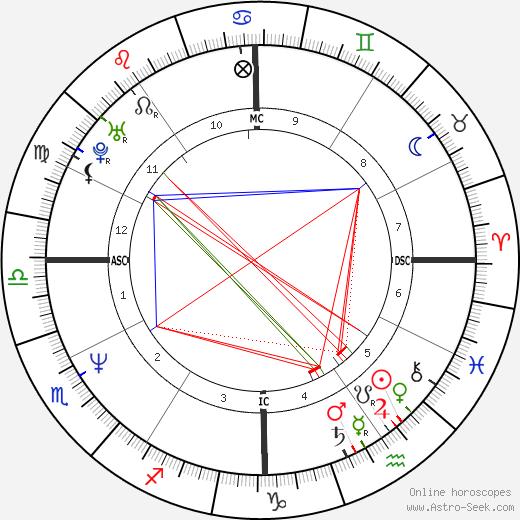 Клифф Бёртон Cliff Burton день рождения гороскоп, Cliff Burton Натальная карта онлайн