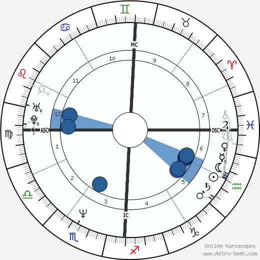 Clint Black wikipedia, horoscope, astrology, instagram