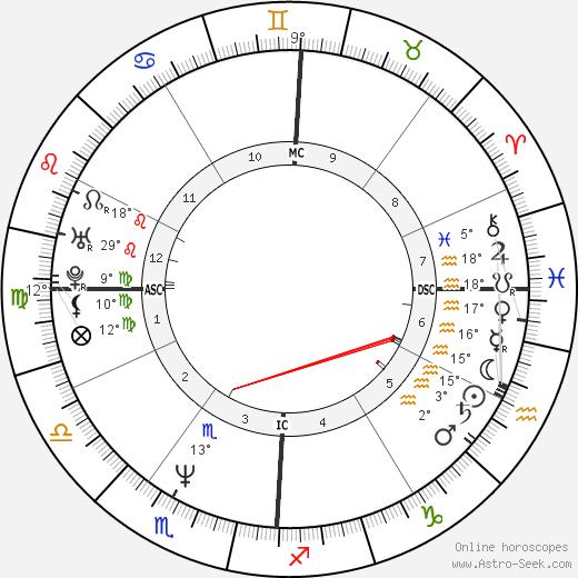 Clint Black birth chart, biography, wikipedia 2019, 2020