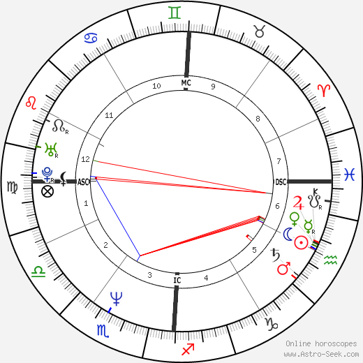 Clint Black astro natal birth chart, Clint Black horoscope, astrology
