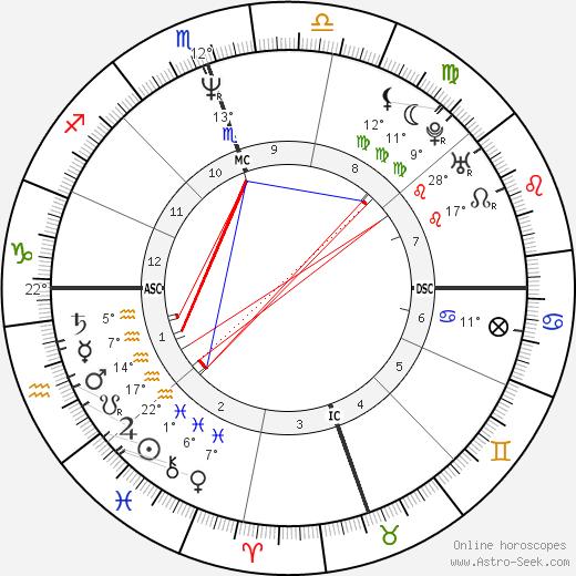 Diane Alice Bergerac birth chart, biography, wikipedia 2019, 2020