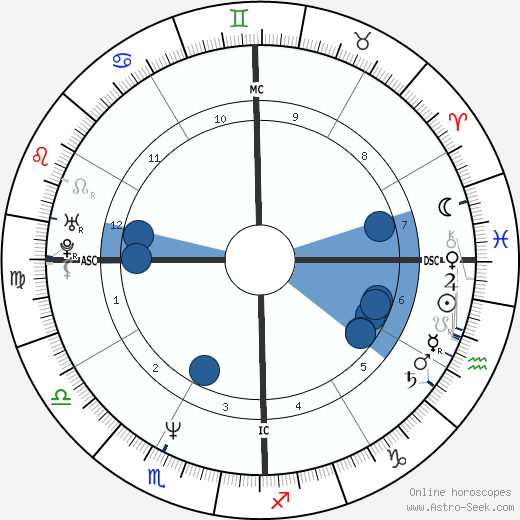 Eddie Izzard wikipedia, horoscope, astrology, instagram