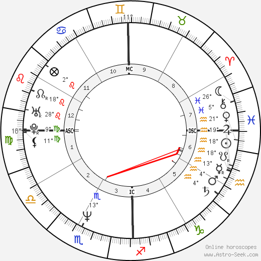 Eddie Izzard birth chart, biography, wikipedia 2018, 2019
