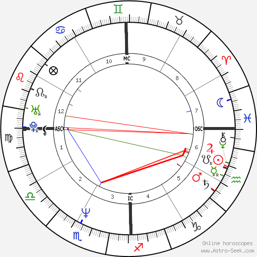 Eddie Izzard astro natal birth chart, Eddie Izzard horoscope, astrology