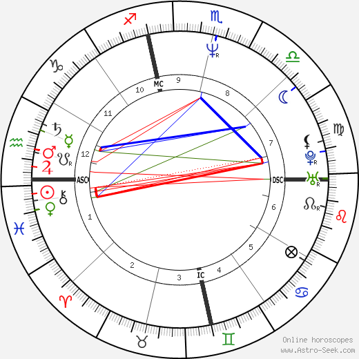 Ethan Wayne tema natale, oroscopo, Ethan Wayne oroscopi gratuiti, astrologia