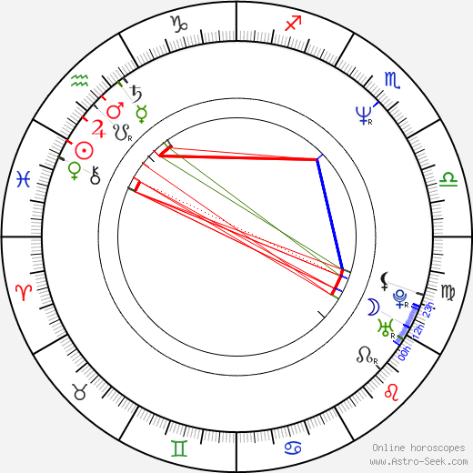 Franky Gee birth chart, Franky Gee astro natal horoscope, astrology