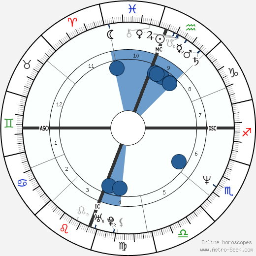 Garth Brooks wikipedia, horoscope, astrology, instagram