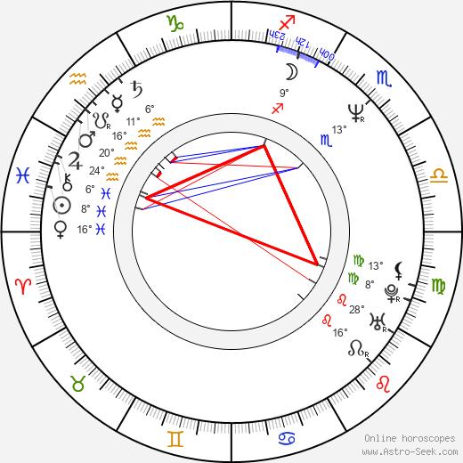 Grant Show birth chart, biography, wikipedia 2020, 2021