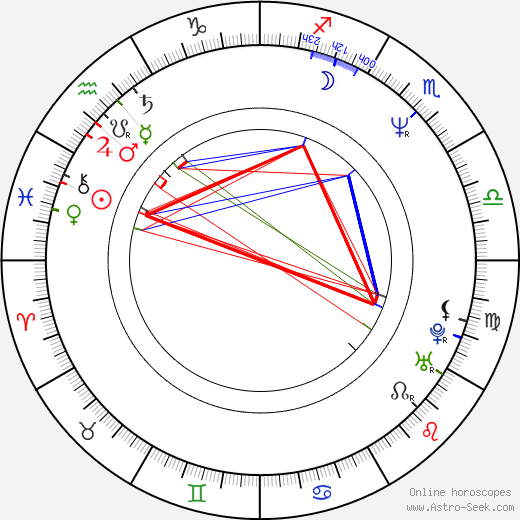 Grant Show birth chart, Grant Show astro natal horoscope, astrology
