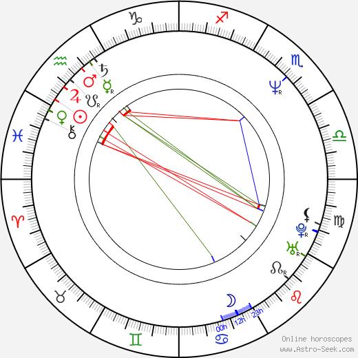 Grażyna Błęcka-Kolska astro natal birth chart, Grażyna Błęcka-Kolska horoscope, astrology