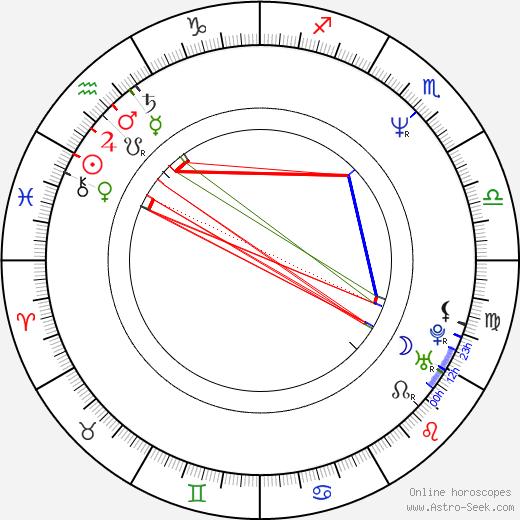 Hana Mandlíková birth chart, Hana Mandlíková astro natal horoscope, astrology