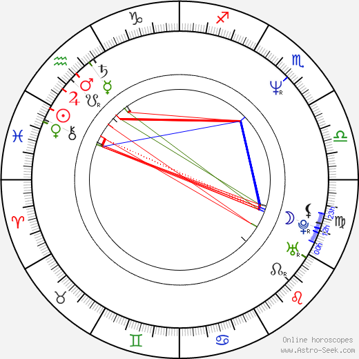 Hatice Aslan astro natal birth chart, Hatice Aslan horoscope, astrology