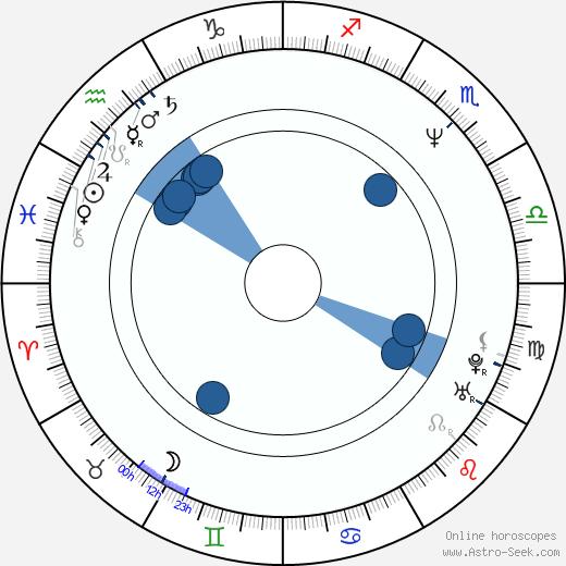 Hiroshi Nishitani wikipedia, horoscope, astrology, instagram