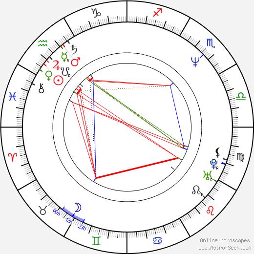 Hiroshi Nishitani birth chart, Hiroshi Nishitani astro natal horoscope, astrology