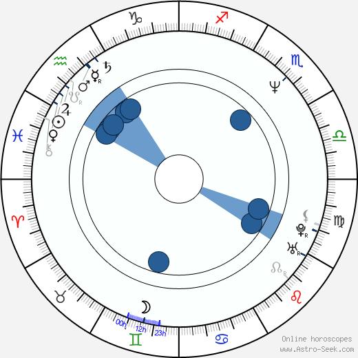 Iveta Dušková wikipedia, horoscope, astrology, instagram