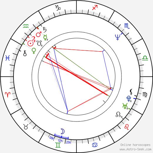 Iveta Dušková birth chart, Iveta Dušková astro natal horoscope, astrology