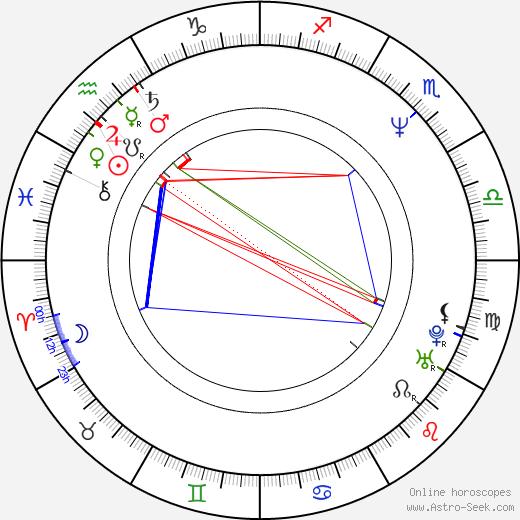 Jana Kopsová-Pizová birth chart, Jana Kopsová-Pizová astro natal horoscope, astrology