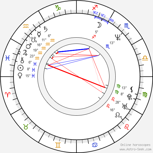 Jana Matiášková birth chart, biography, wikipedia 2019, 2020