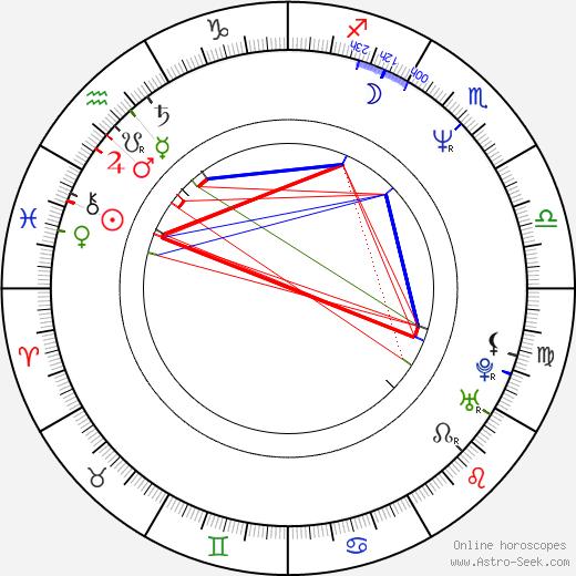 Jana Matiášková birth chart, Jana Matiášková astro natal horoscope, astrology