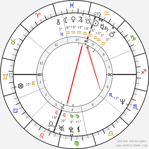 Jennifer Jason Leigh birth chart, biography, wikipedia 2018, 2019