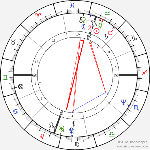 Jennifer Jason Leigh astro natal birth chart, Jennifer Jason Leigh horoscope, astrology