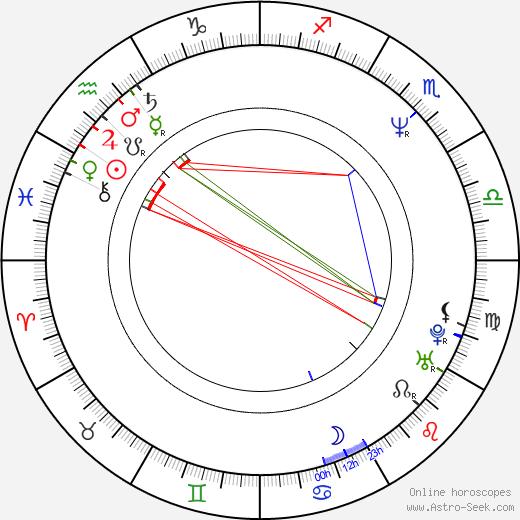 Jhonn Balance astro natal birth chart, Jhonn Balance horoscope, astrology