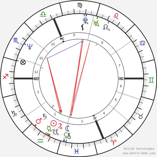 José Blanco Lopez день рождения гороскоп, José Blanco Lopez Натальная карта онлайн
