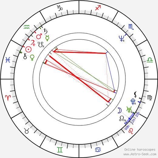 Julie Strain birth chart, Julie Strain astro natal horoscope, astrology