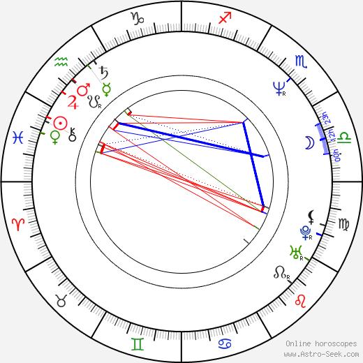 Kerstin Thielemann birth chart, Kerstin Thielemann astro natal horoscope, astrology