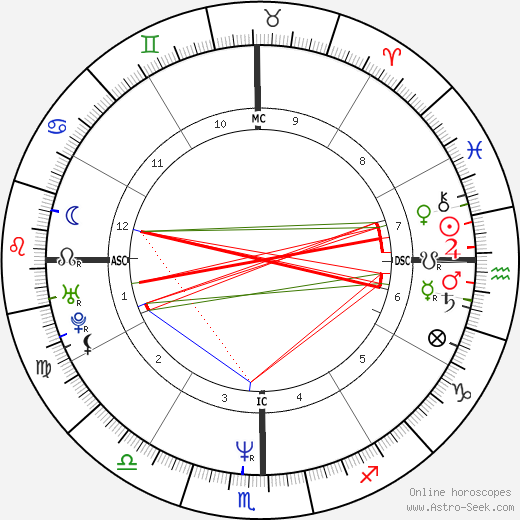 Lou Diamond Phillips astro natal birth chart, Lou Diamond Phillips horoscope, astrology
