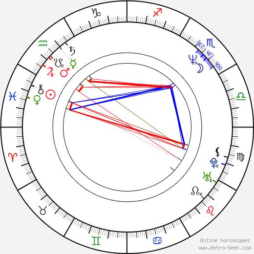 Malgorzata Bogdanska birth chart, Malgorzata Bogdanska astro natal horoscope, astrology