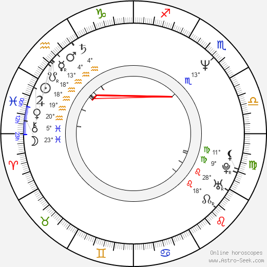 Marc Rioufol birth chart, biography, wikipedia 2019, 2020