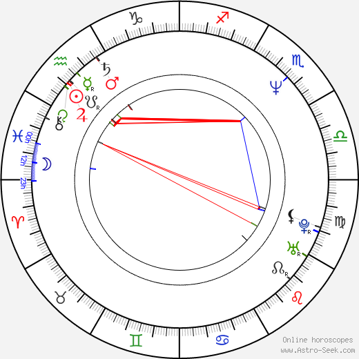 Marc Rioufol birth chart, Marc Rioufol astro natal horoscope, astrology