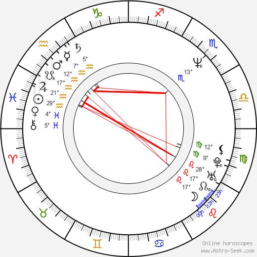 Martin Dostál birth chart, biography, wikipedia 2019, 2020