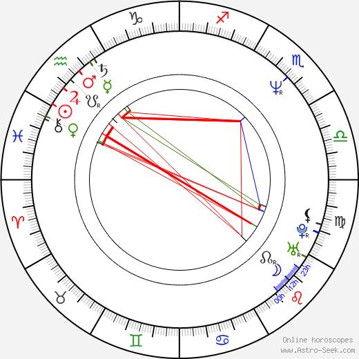 Martin Dostál birth chart, Martin Dostál astro natal horoscope, astrology