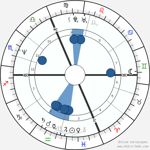 Michael Mair wikipedia, horoscope, astrology, instagram