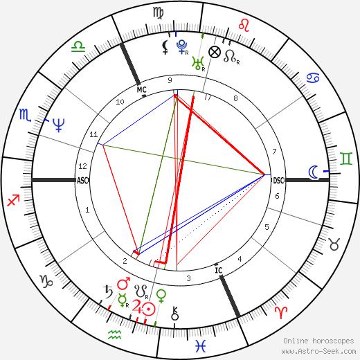Michael Mair день рождения гороскоп, Michael Mair Натальная карта онлайн