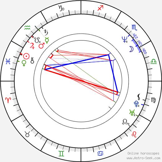 Michelle Shocked день рождения гороскоп, Michelle Shocked Натальная карта онлайн