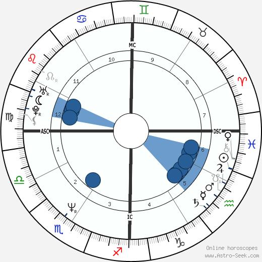 Nabila Khashoggi wikipedia, horoscope, astrology, instagram