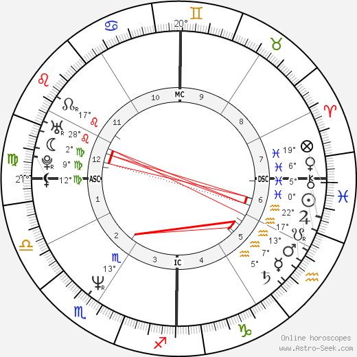 Nabila Khashoggi birth chart, biography, wikipedia 2019, 2020