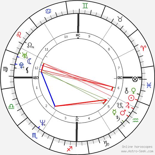 Nabila Khashoggi birth chart, Nabila Khashoggi astro natal horoscope, astrology