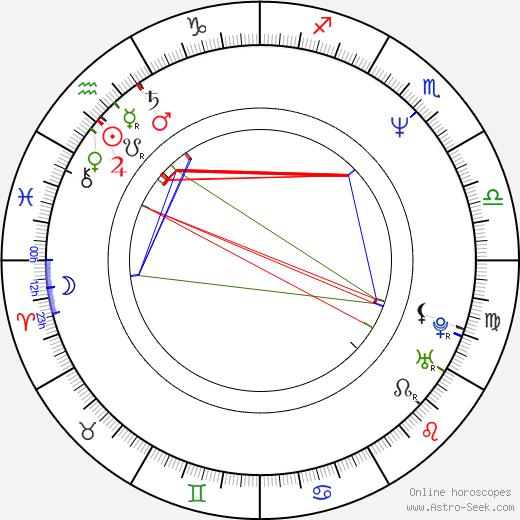 Naďa Horáková birth chart, Naďa Horáková astro natal horoscope, astrology