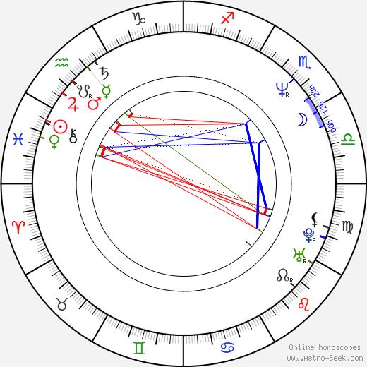 Outi Mäenpää astro natal birth chart, Outi Mäenpää horoscope, astrology