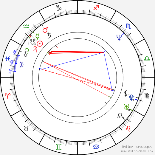 Peter Linka birth chart, Peter Linka astro natal horoscope, astrology