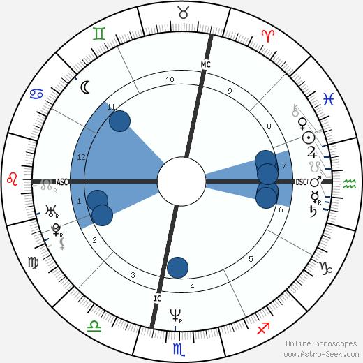 Philippe Sella wikipedia, horoscope, astrology, instagram