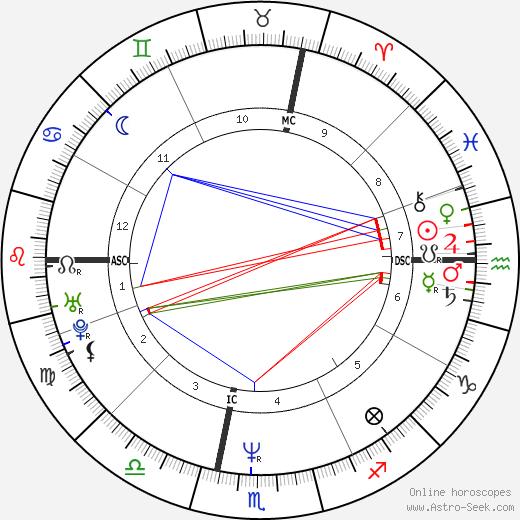 Philippe Sella tema natale, oroscopo, Philippe Sella oroscopi gratuiti, astrologia