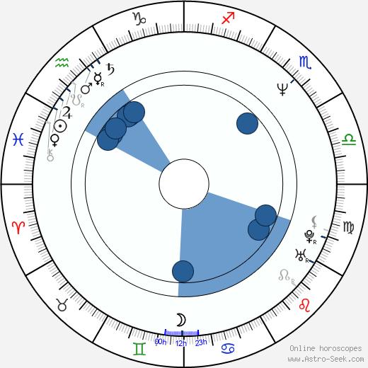 Porsche Lynn wikipedia, horoscope, astrology, instagram