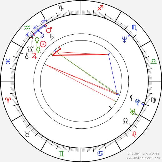 Prem Radhakishun birth chart, Prem Radhakishun astro natal horoscope, astrology