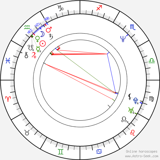 Richard Knotek astro natal birth chart, Richard Knotek horoscope, astrology